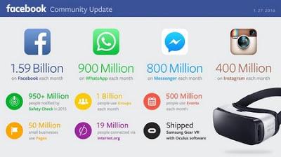 facebook dan masa depan website